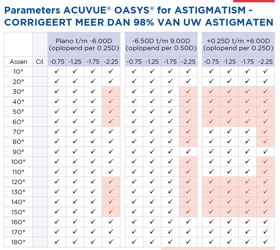ACUVUE OASYS for ASTIGMATISM graph