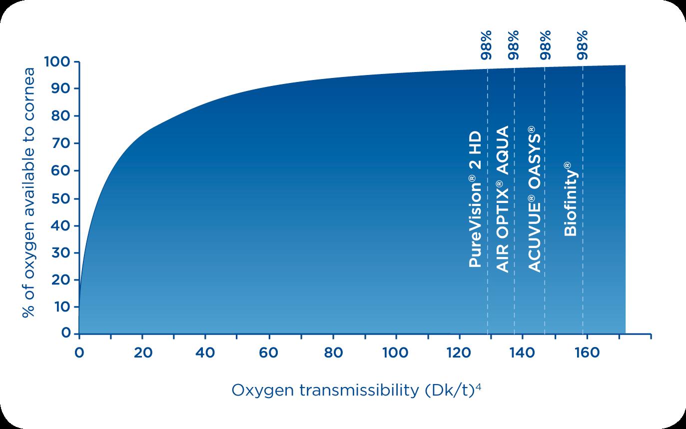 100% oxygen consumption