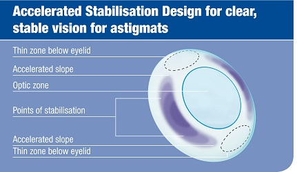 Accelerated Stabilisation Design (ASD)